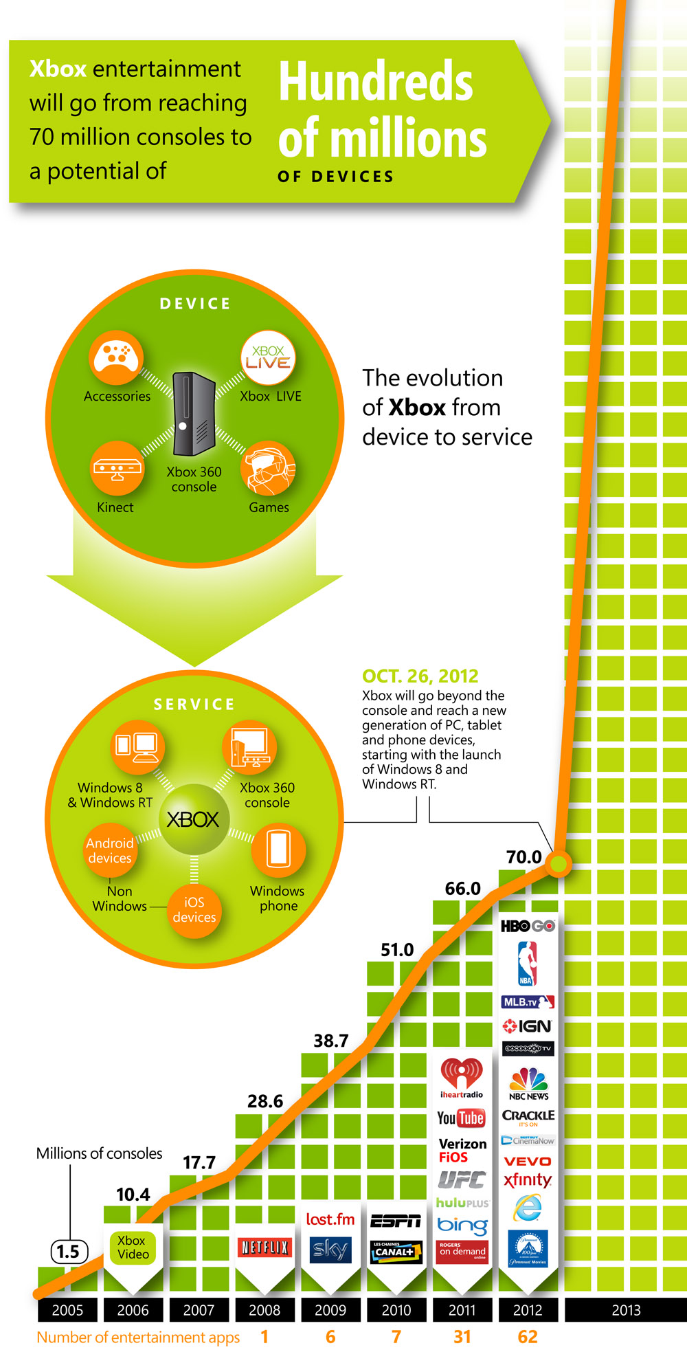 Xbox Evolution October 2012